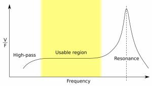 Piezoelectric frequency response