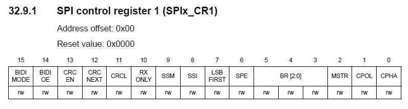 SPI CR1