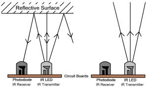 IR sensor principle of operation