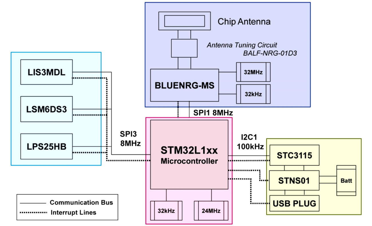 STEVAL-WESU1 functional block diagram