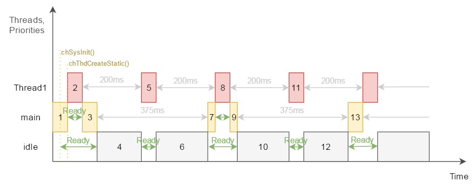 Example 1 threads timing flow