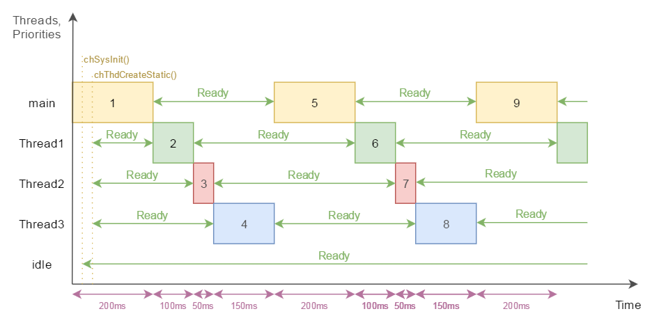 Example 4 threads timing flow