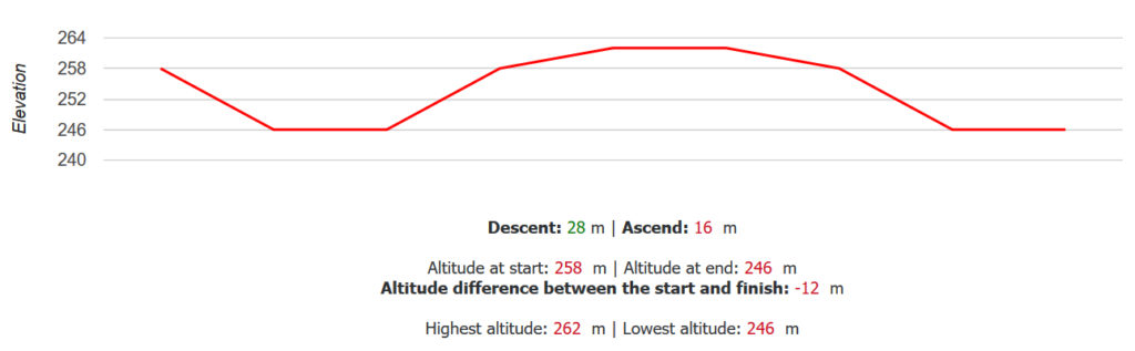 Altitude differences of the path chosen