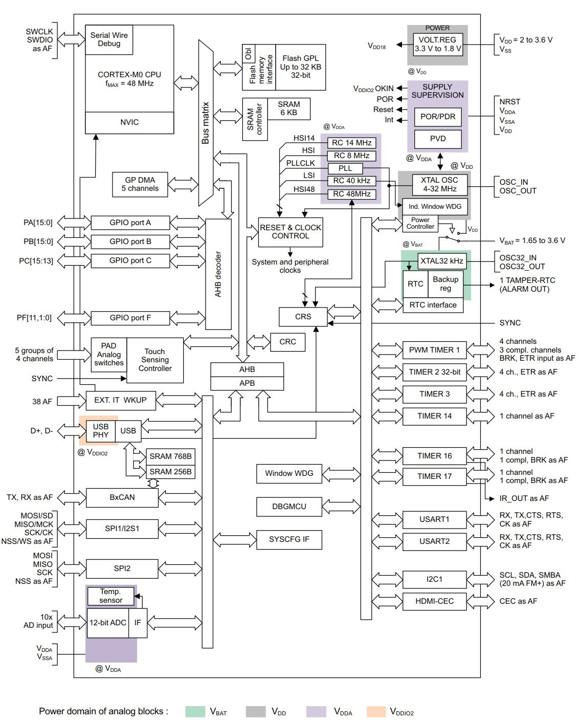 From 0 to STM32